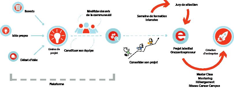 Programme-OncoEntrepreneur-v2