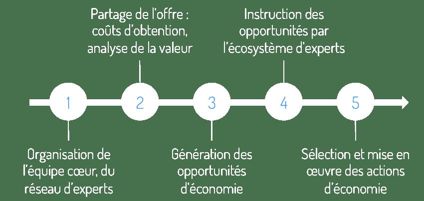 RTC_démarche-1