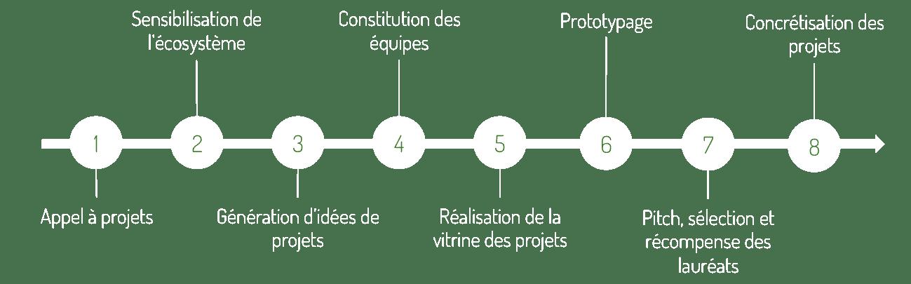 hackathon_démarche