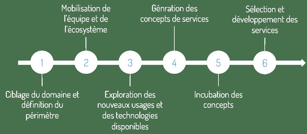 transfo-digitale_démarche
