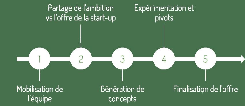 startup_démarche