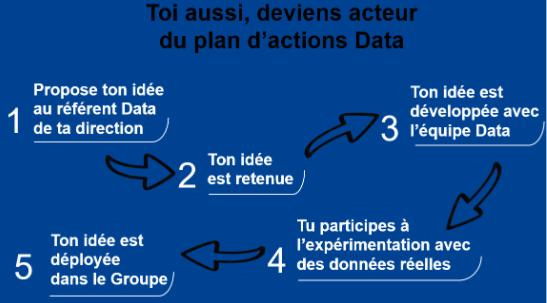 Plan daction Data