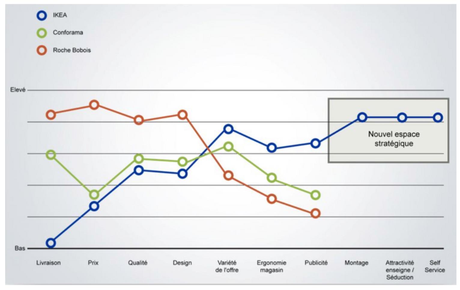 strategie-ocean-bleu-courbe-de-valeur